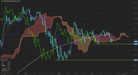 Обзор валютного рынка: Отскок рисков в США привел к краткосрочному повышению цен в Азии