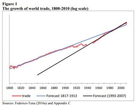 Долгая дорога к мировой торговой войне