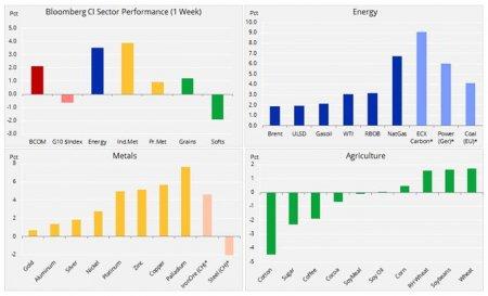 Еженедельный обзор сырьевого рынка: оживление по мере ослабления доллара и уменьшения напряженности в торговых отношениях