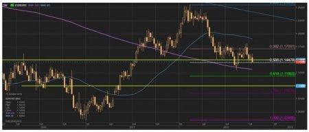 Обзор валютного рынка: То наличие, то отсутствие риска снова становится главной темой