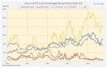 Нефть: в краткосрочной перспективе – рост, в долгосрочной – проблемы